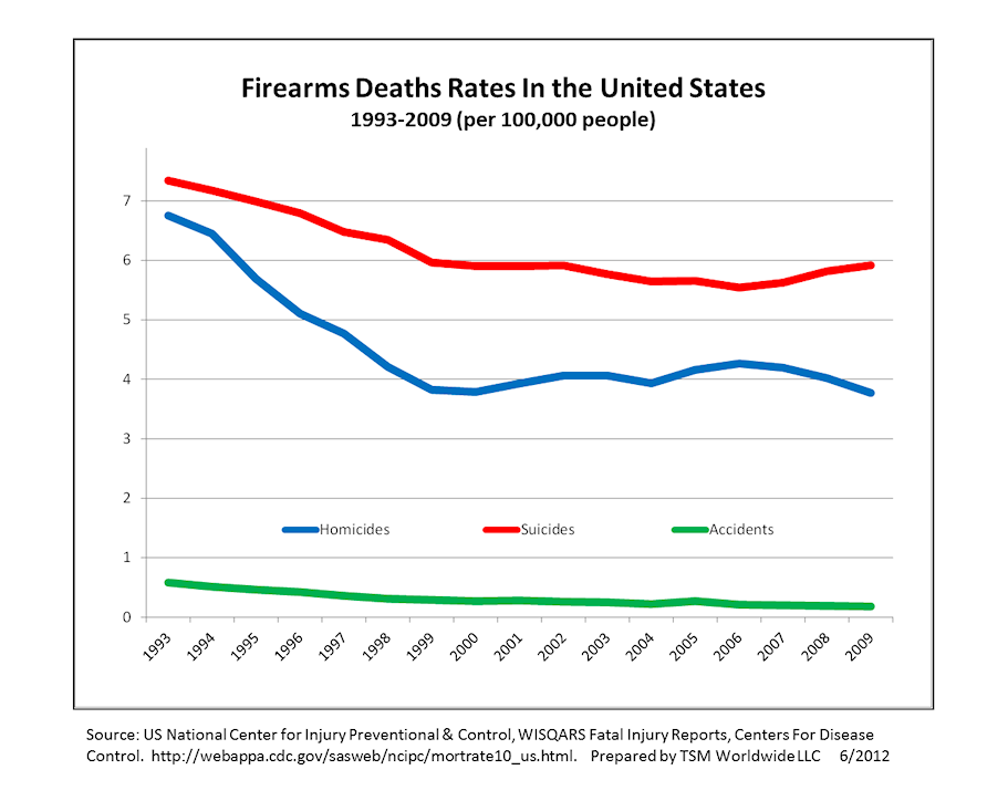 FirearmsDeath_USA_1993-2009_All5.png