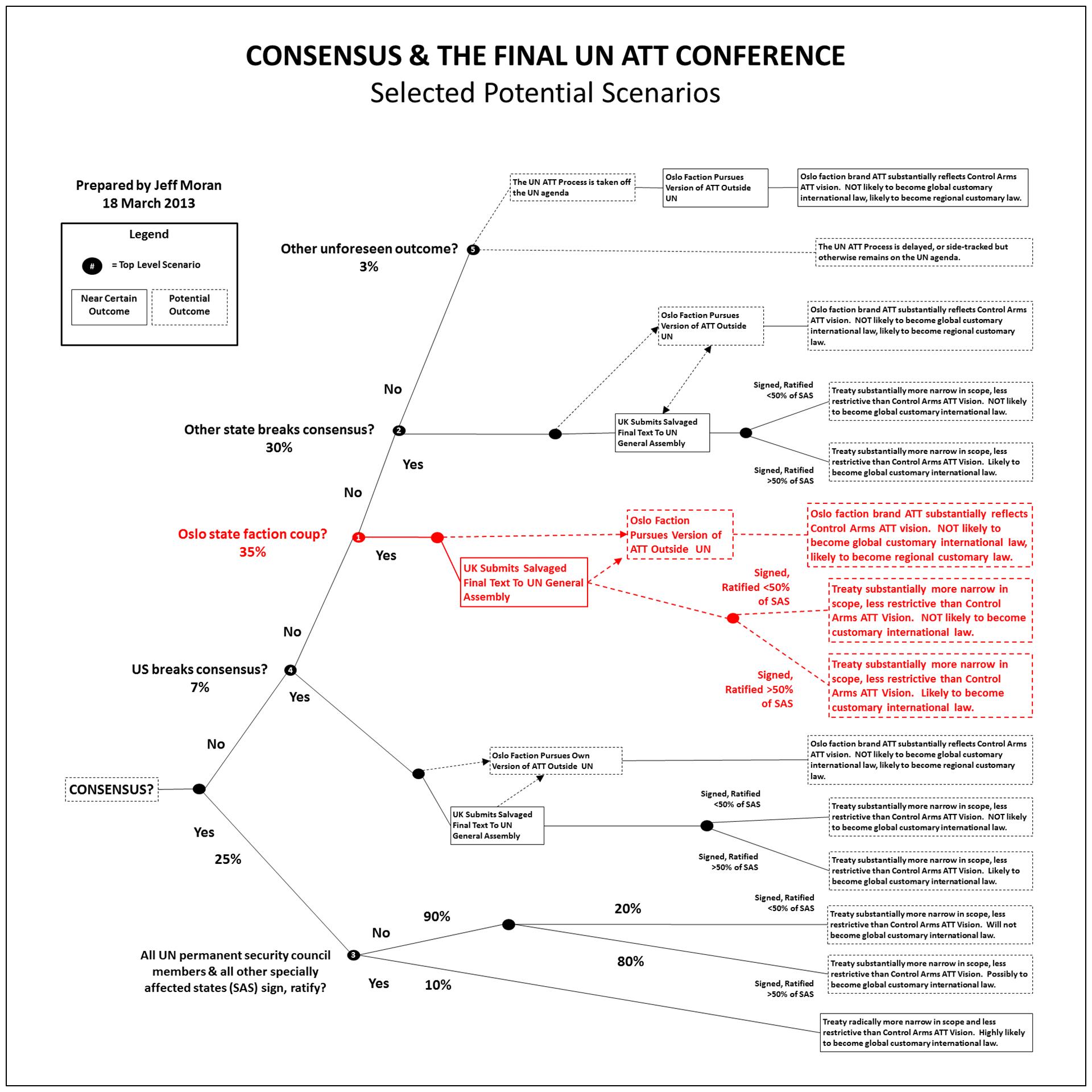 ConsensusScenarios8MAR13_1