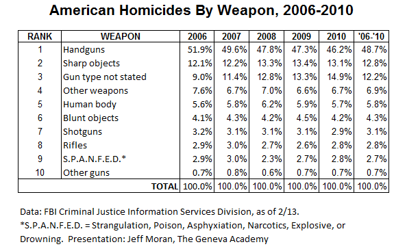 FBI_HomicideByWeapon_2006-10